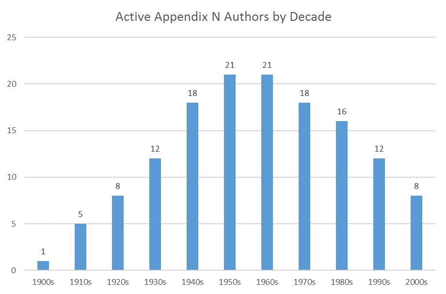 Appendix N Author Careers
