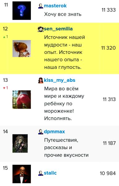 12 место