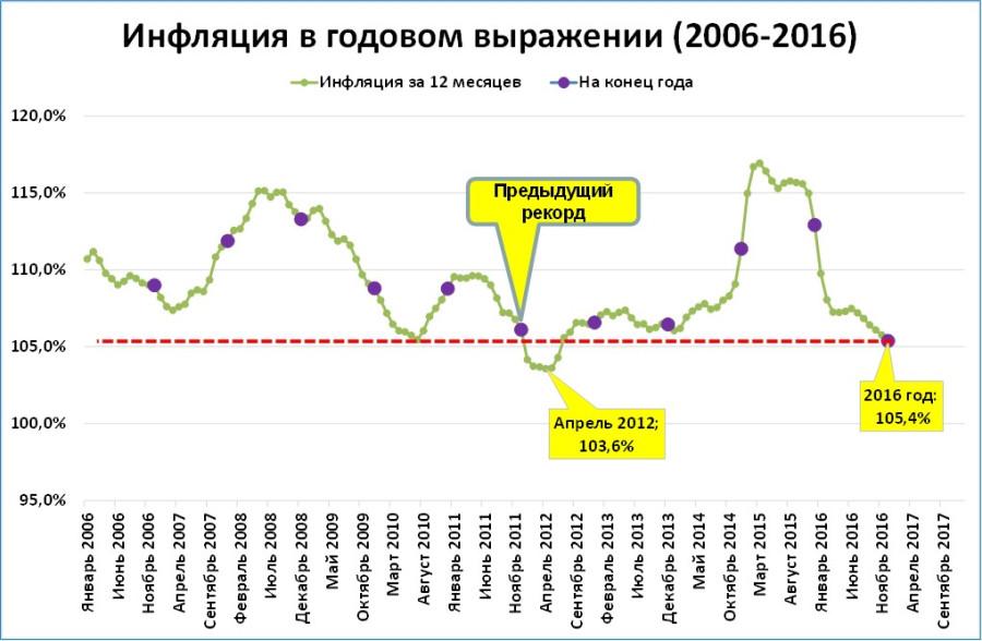 Росстат инфляция форекс советник protrader
