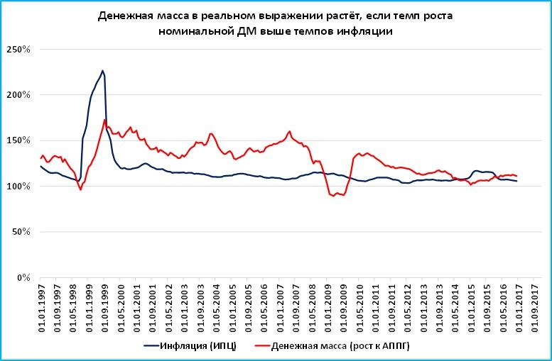 Инвестиционный проект средний темп инфляции инвестиционные проекты оао ржд на 2010