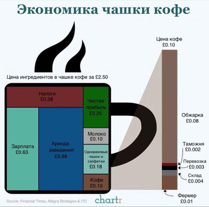 Экономика чашки кофе