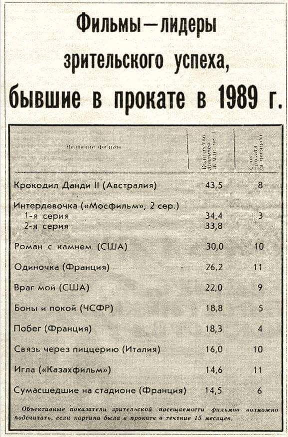 Фильмы — лидеры проката в СССР в 1989 году