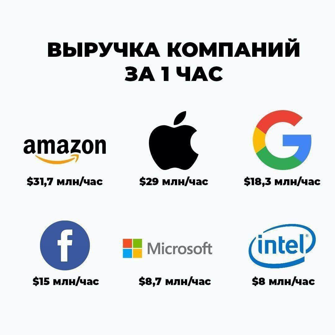 Выручка парочки компаний за 1 час