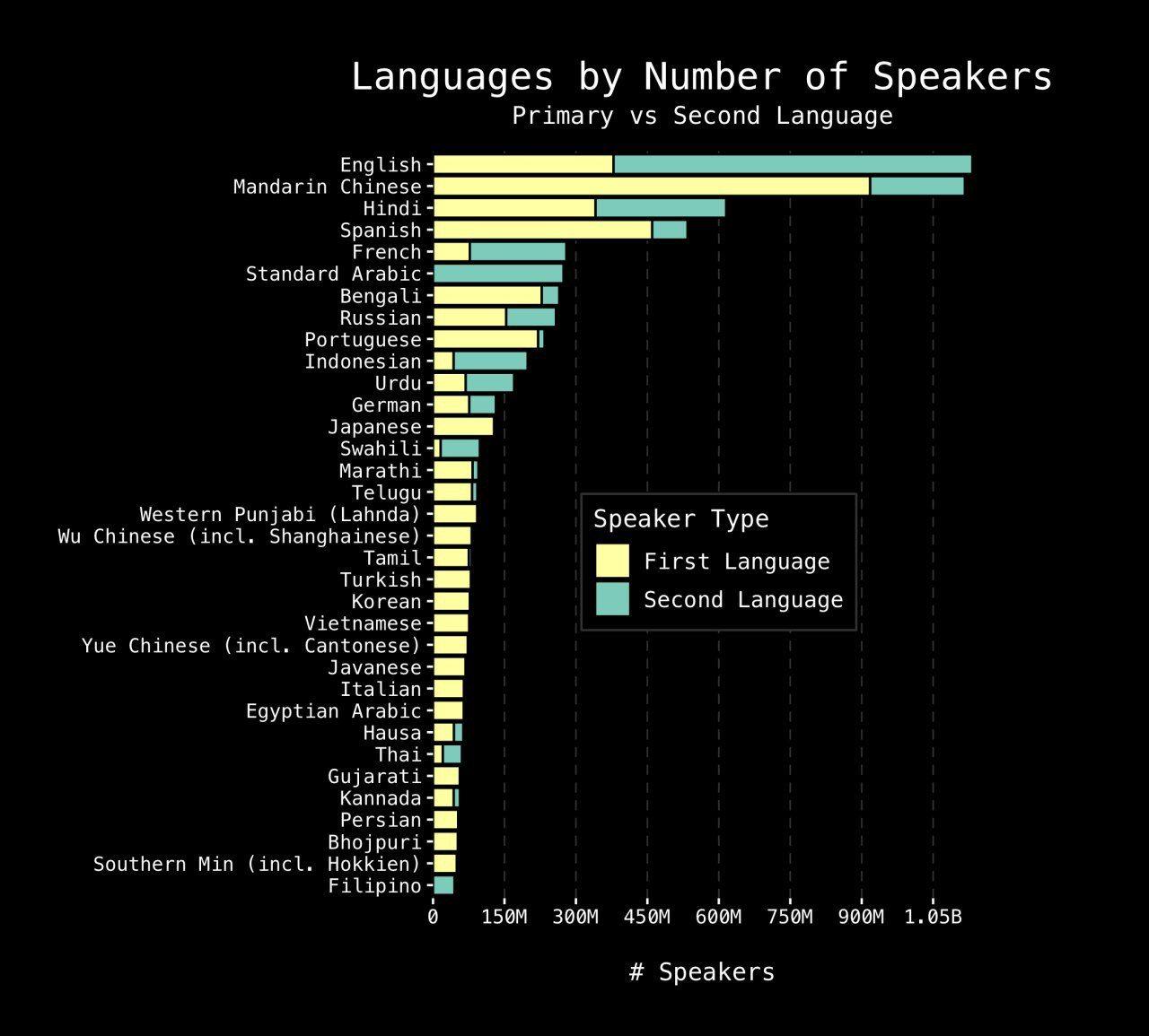 Крупнейшие языки мира по числу говорящих на них людей, данные «Википедии» на 2019-й год