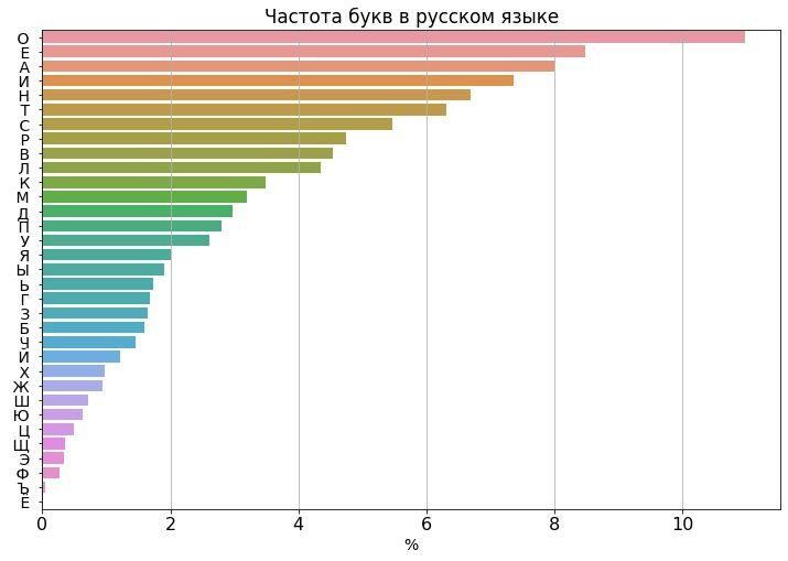 Частота использования букв в русском языке