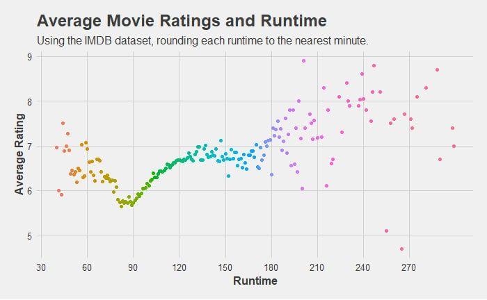 Средний рейтинг фильмов в зависимости от их длины в минутах