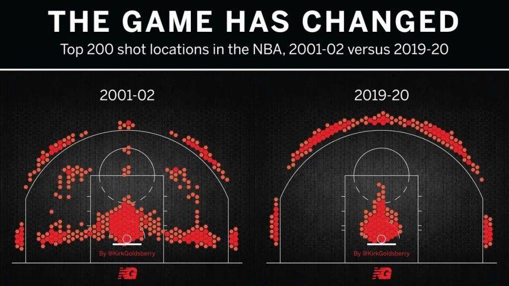 ТОП-200 мест для броска мяча в играх NBA в 2001-2002 и 2019-2020 годах