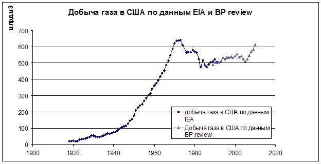 Добыча газа в США  по материалам IEA и BP Statistical Review of World Energy