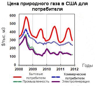 Цена природного газа для потребителей в США