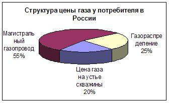 Структура цены природного газа для потребителей в России