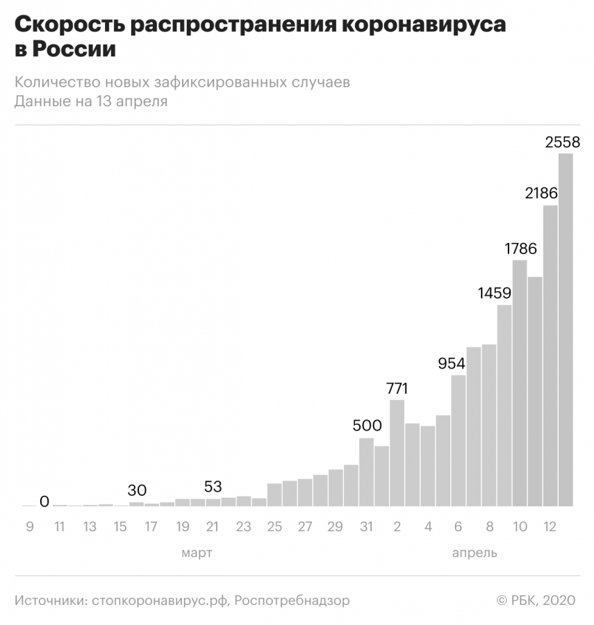 РФ13апреля