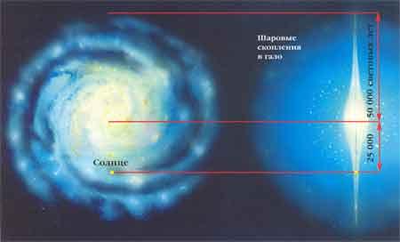 25000 св. лет от центра и 25000 св. лет до края галактики