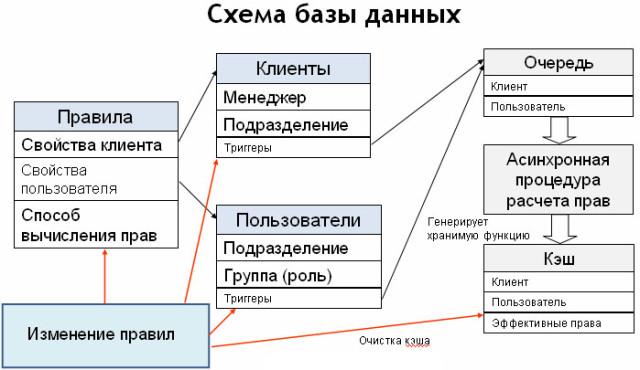 Схема базы данных - система