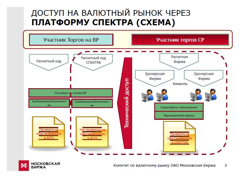 Схема доступа на ВР через СР
