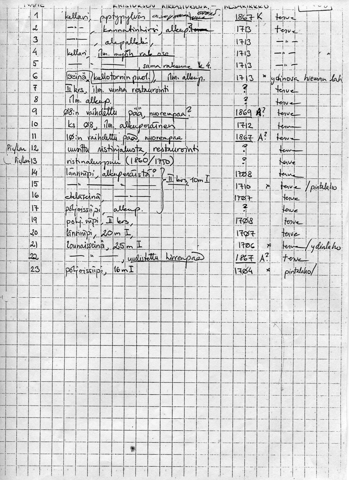 Результаты дендрохронологического анализа древесины Преображенской церкви.