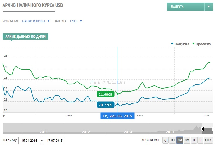 Обменный курс евро к рублю