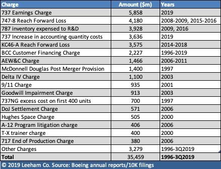 Окупится ли когда-нибудь программа Boeing 787?