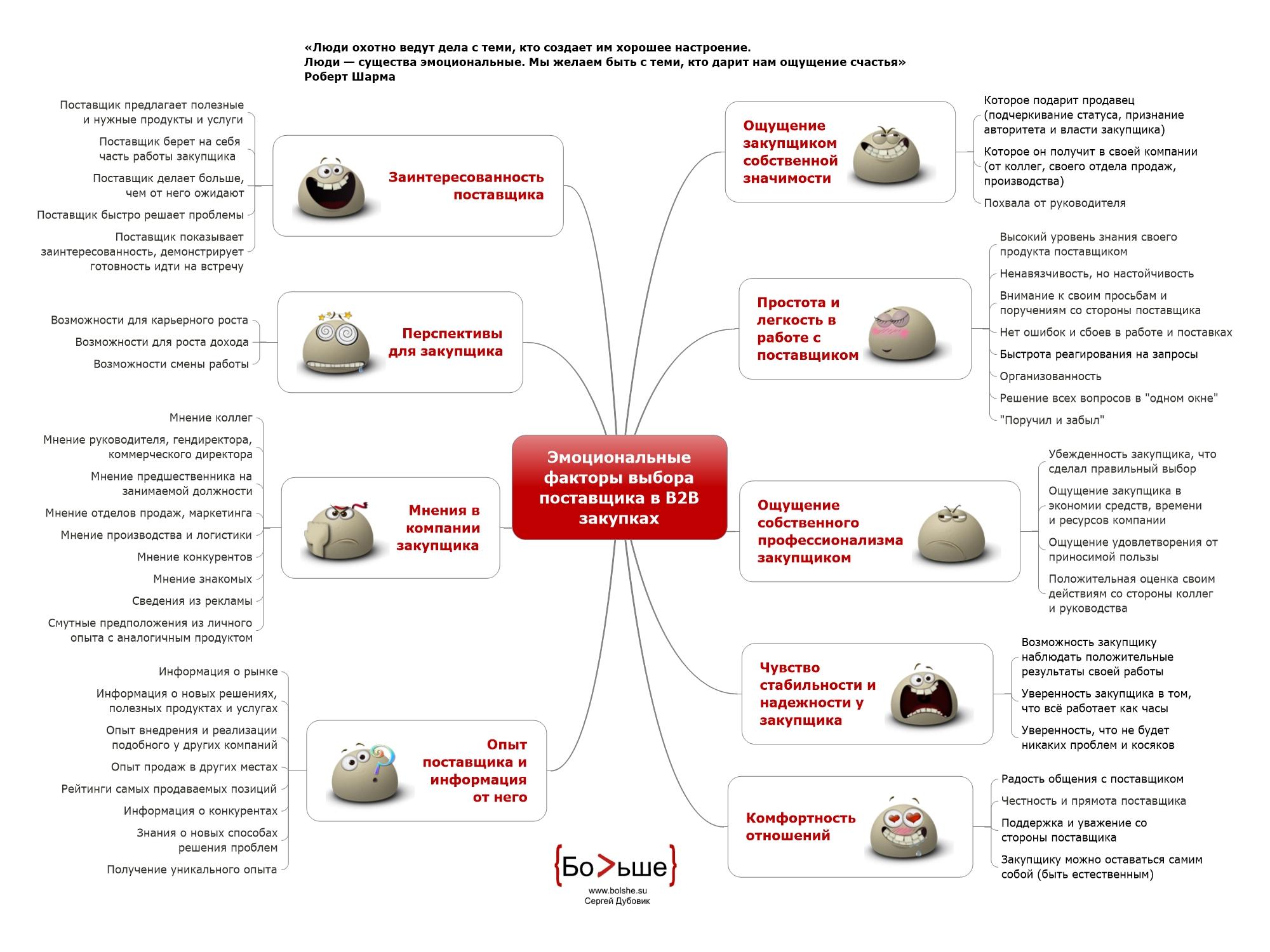Эмоциональные факторы выбора поставщика в В2В закупках