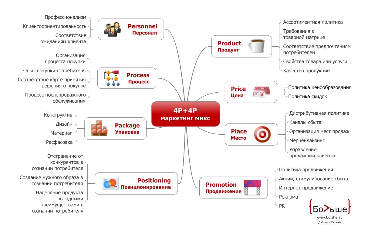 4P + 4P маркетинг микс (marketing mix)