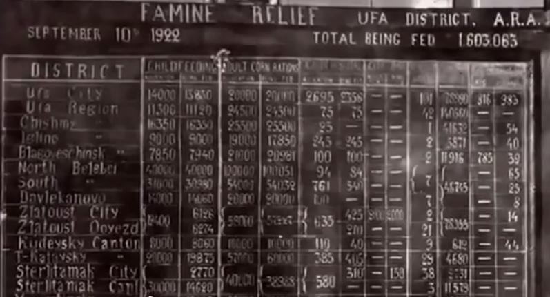 АРА Уфа Башкирия голод 1922