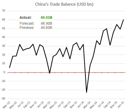 Trade balance