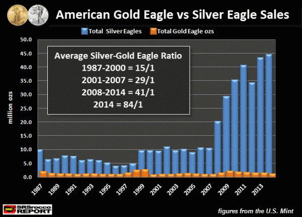 Gold-Eagle-vs-Silver-Eagle-Sales-1987-2014