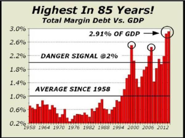 margindebttogdp