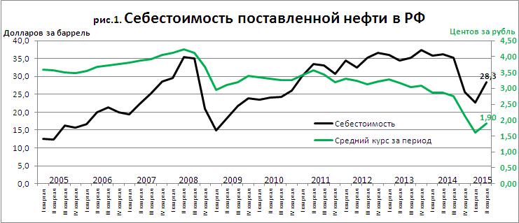 OilCosstRussia2015q2.PNG