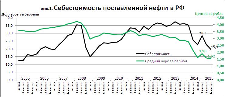 OilCosstRussia2015q4.PNG