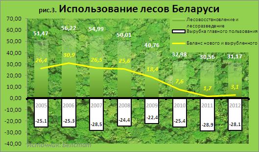 3 - ForestsUse2013dr