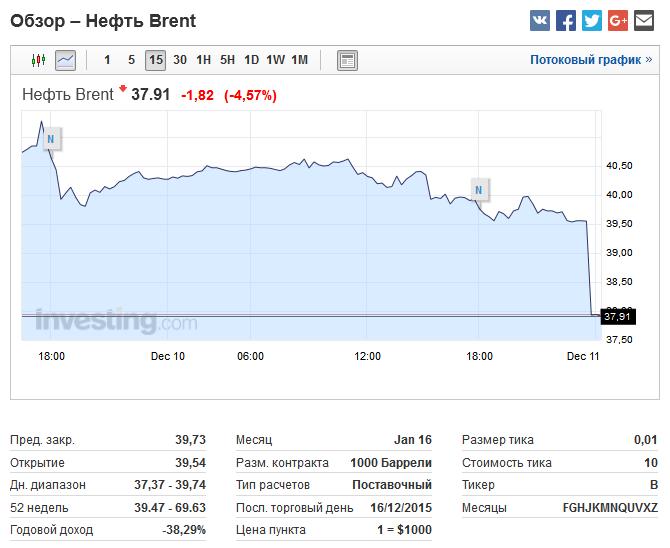 Brent упала ниже 38 долларов за баррель