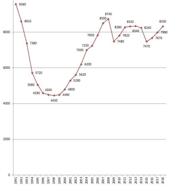 ЄБРР поліпшив прогноз зростання ВВП України: зросте на 3% - Цензор.НЕТ 3359