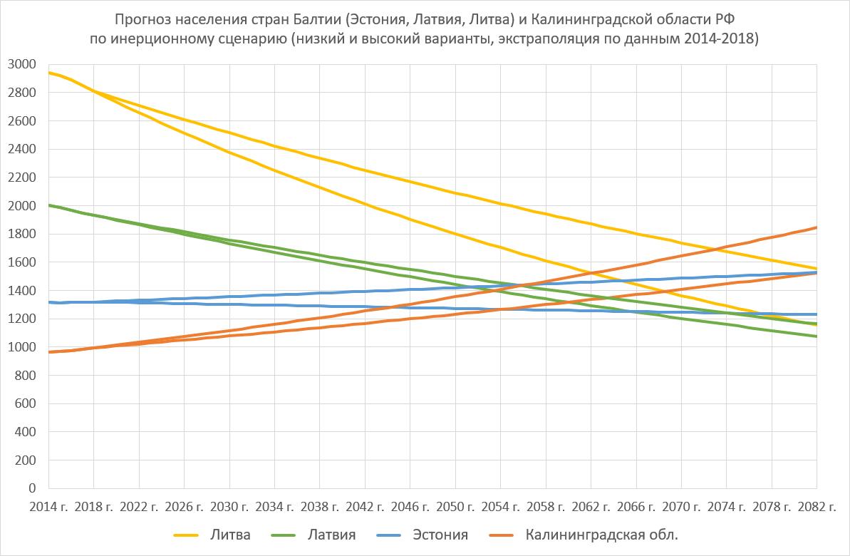 Прогноз ставки рефинансирования до 2030 года ставки транспортного налога в ростовской области 2015