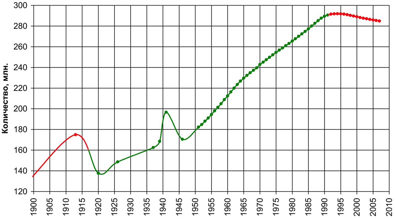 Население_СССР