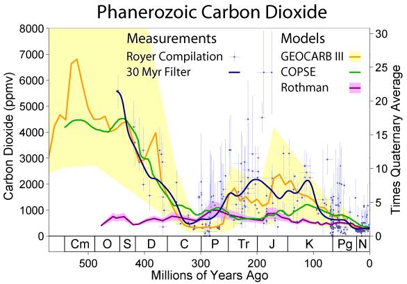 Phanerozoic_Carbon_Dioxide