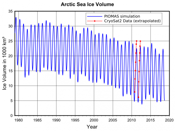 1024px-Plot_arctic_sea_ice_volume.svg