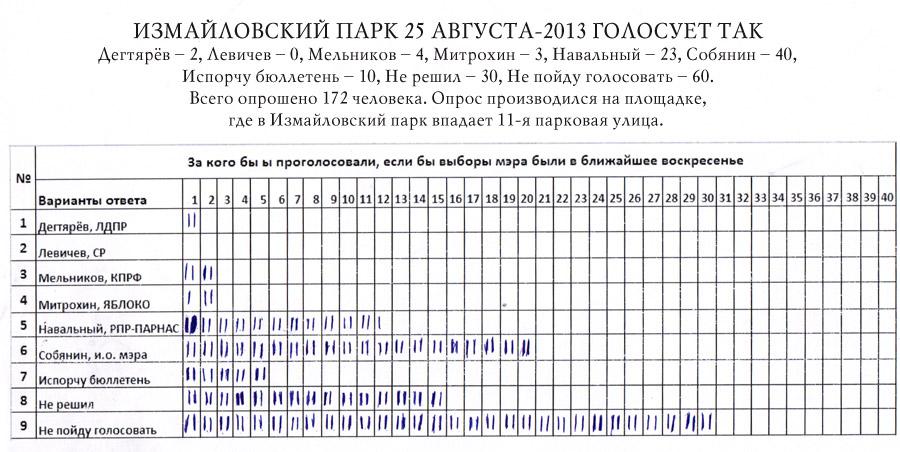 соц. опрос, Алексей Навальный