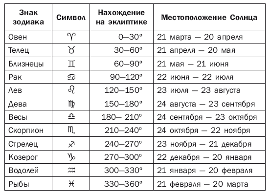 Фатеева 5 декабря какой знак зодиака рукоделия Сургуте