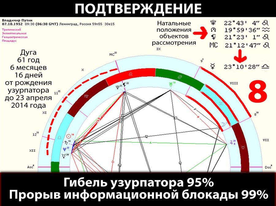 путин-прогрессии-ПОДТВЕРЖДЕНИЕ-web-900