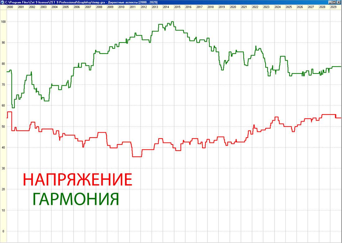 Украина-график-гармония