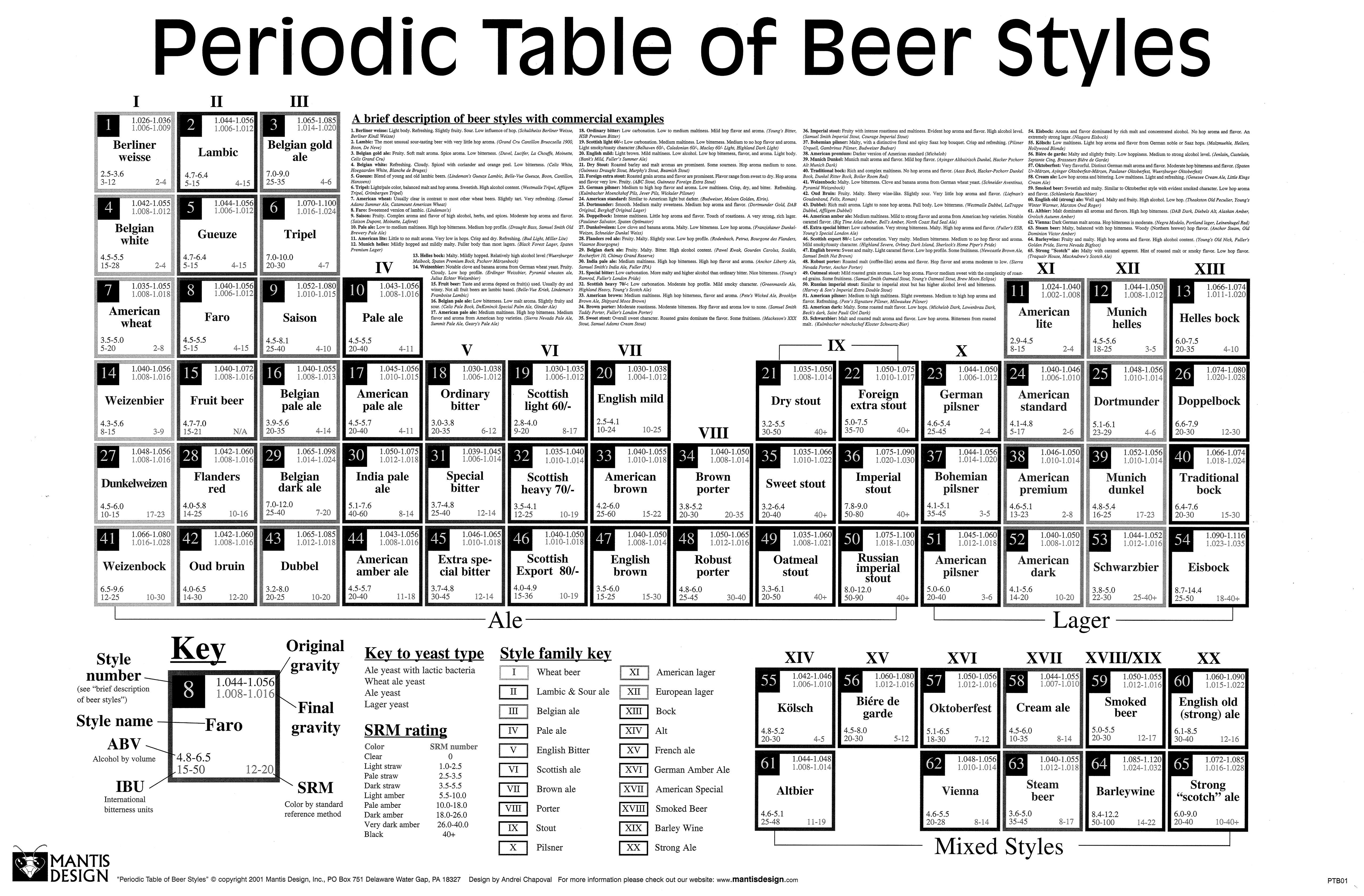 BeerPeriodicTableBig