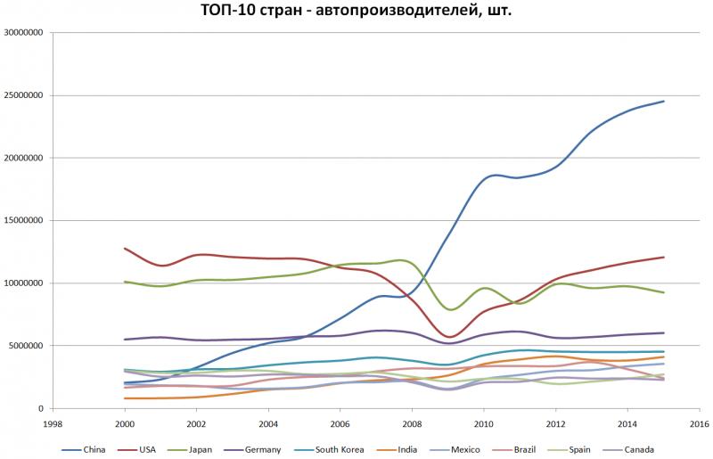 Произвоство автомобилей по странам 2015.png