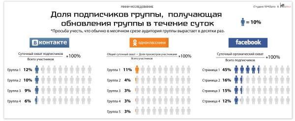 Исследование Студии SMOpro