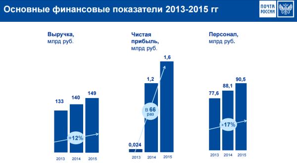 Как встречает Почта России 2017 год.
