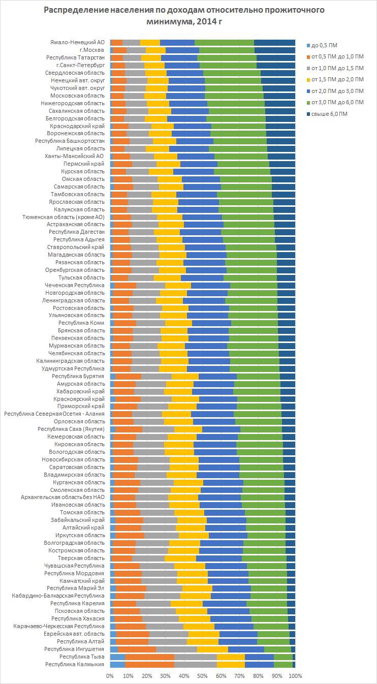 распраделение населения по ПМ 2014
