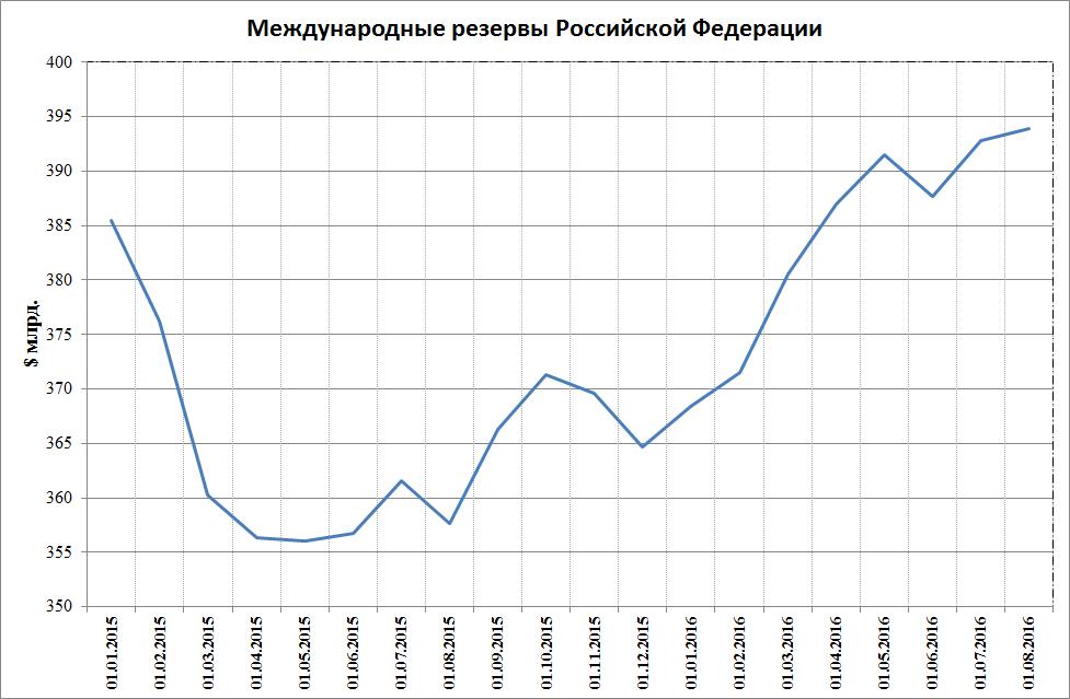 На цб подали в суд из-за падения курса рубля