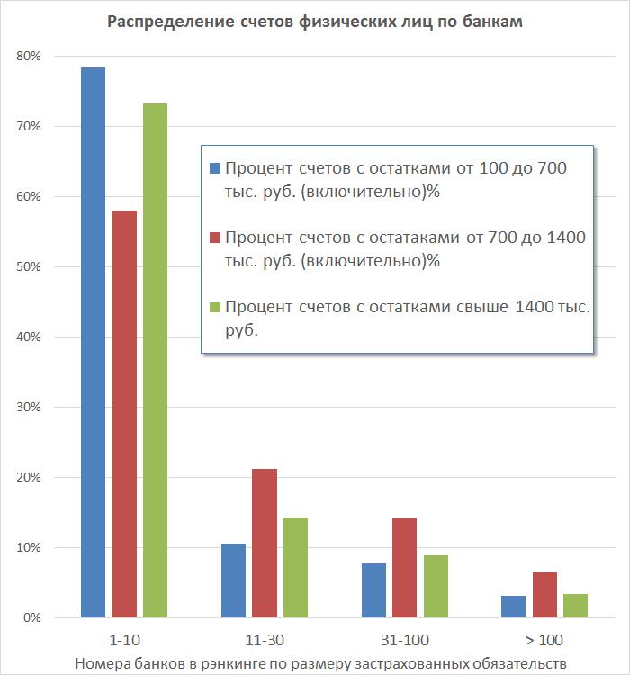 Распределение счетов физлиц