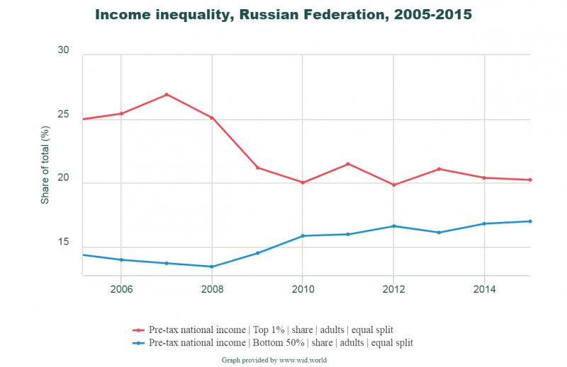 неравенство доходов