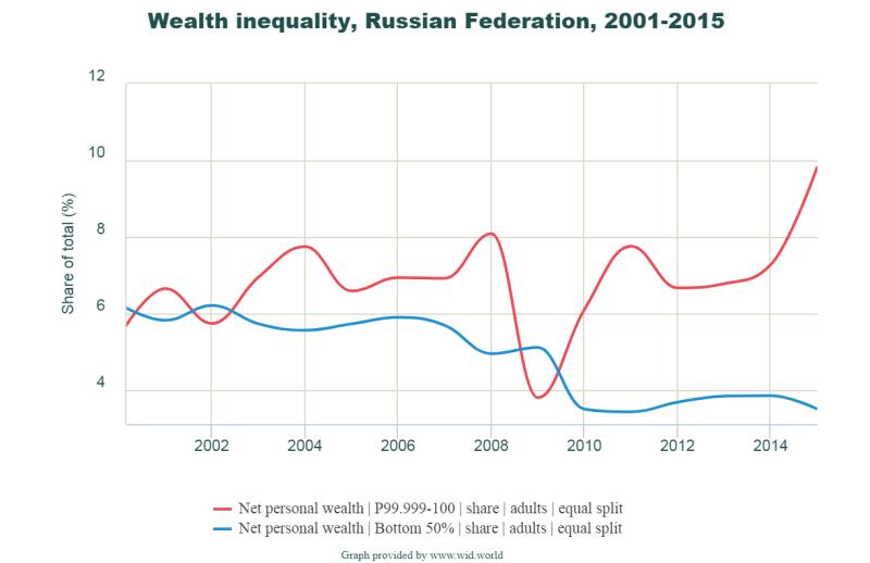 неравенство 2000-2015