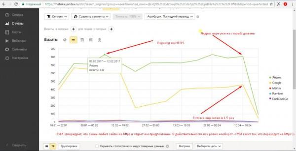 Google и https